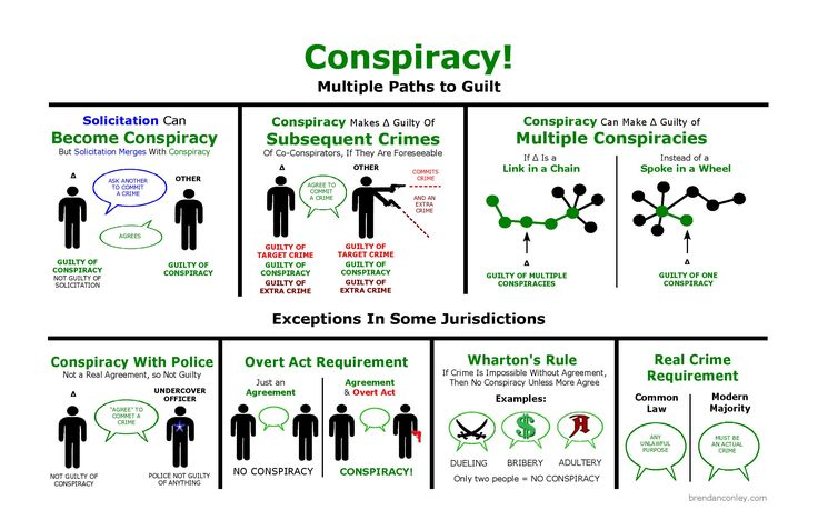 Conspiracy diagram, Inchoate Crimes and Accomplice Liability | Bar Exam Study Materials