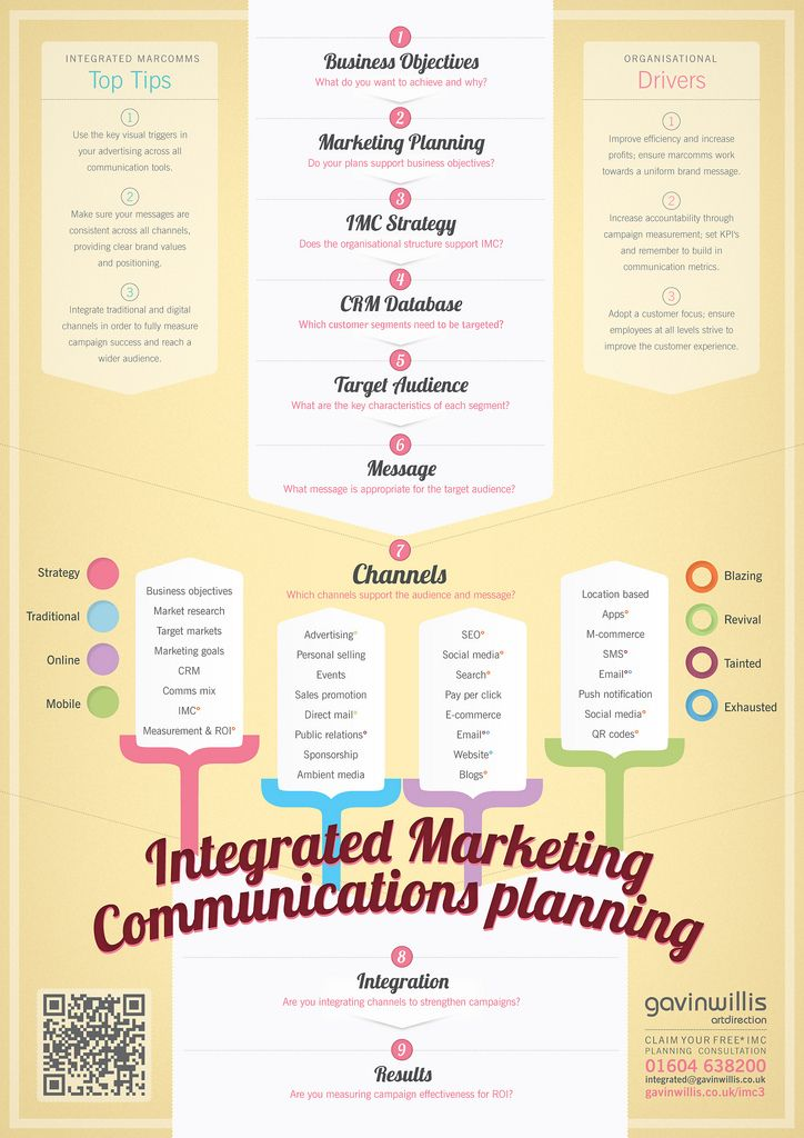 Integrated Marketing Communications Planning