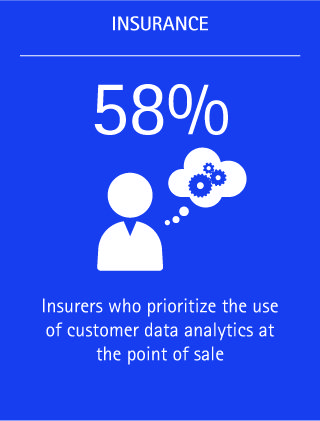 Fifty-eight percent of insurers prioritize the use of customer data analytics at the point of sale.
