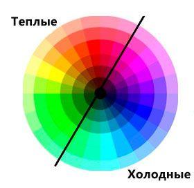 Tabelle der Kombination von kalten und warmen Farben im Innenraum