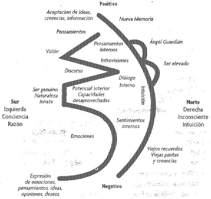 Mensagens e Pensamentos: símbolos do Reiki