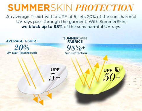About UPF Clothing || Sun protective clothing is another tool that can help you fight the harmful effects of sun radiation. Click for more info.
