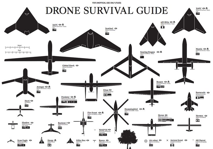 Known Drones (larger)