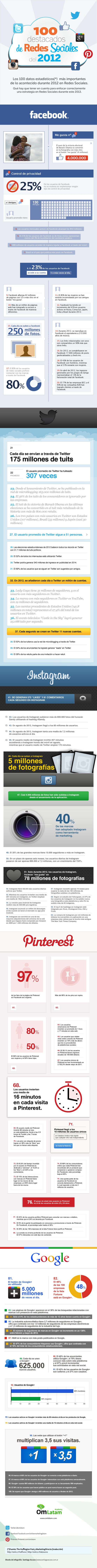 100 datos más importantes de Redes Sociales en 2012 #infografia