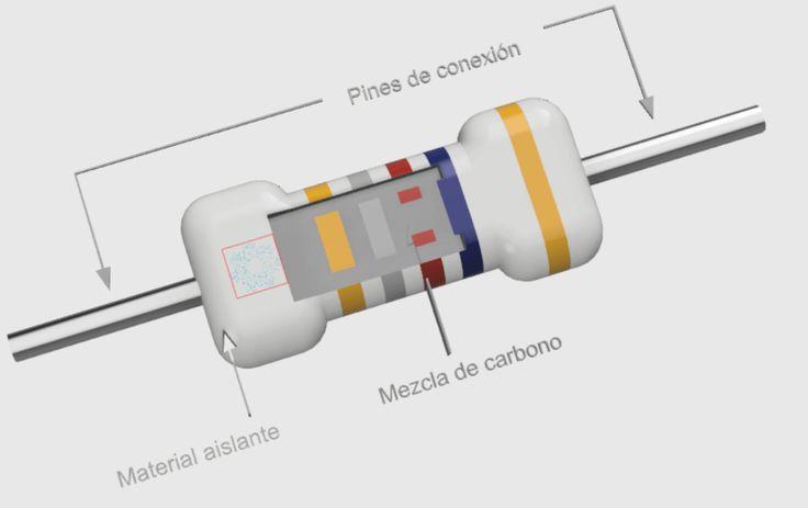 Conceptos Básicos Del Resistor O Resistencia Eléctrica Electrica Energía Térmica Energia Electrica