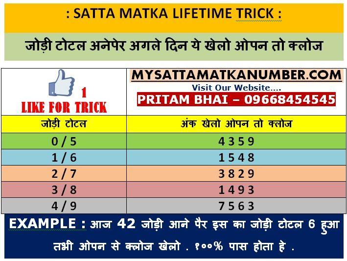 SATTA MATKA LIFETIME TRICK : JODI TOTAL MATKA CHART (Posts by