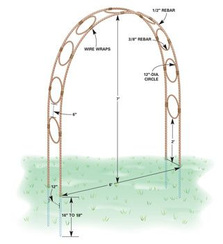 Building an inexpesive garden arch!  instead of rebar you could use copper pipe...easier to bend and the patina would look great!