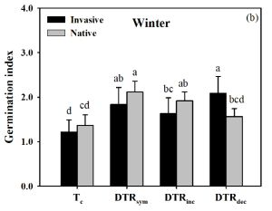 Although many studies have documented the effects of global warming on invasive plants little is known about whether the effects of warming on plant invasion differ depending on the imposed change in different diurnal temperature range. In a recent study published in AoB PLANTS Chen et al. tested the impacts of unequal night-and-day warming on seed germination and seedling growth of invasive and native plants. Most warming treatments facilitated seed germination in natives but not in…