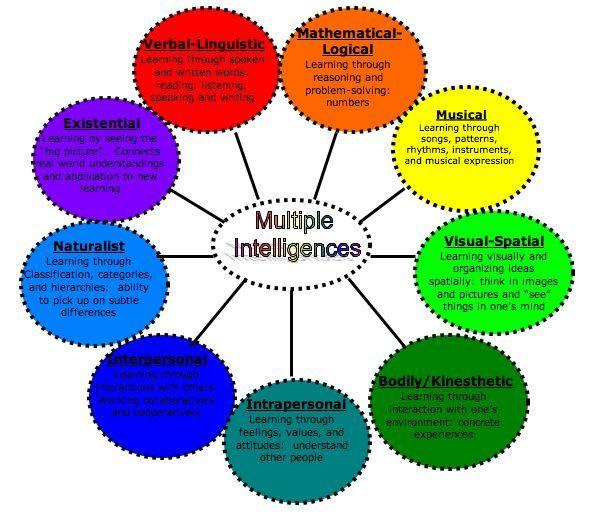 Comparison chart of educational Psychology Theorists Child