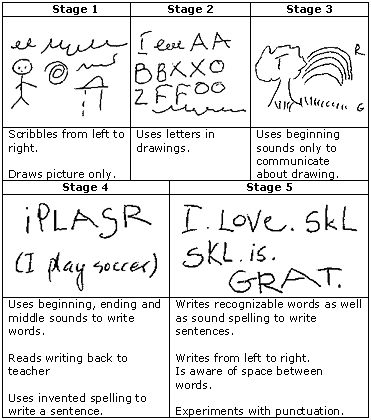 stages of early writing or emergent writing