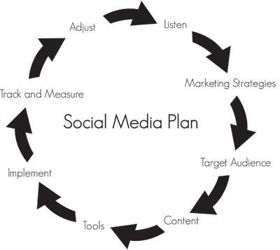 Social Media Packages available for any budget to meet your unique business goals.