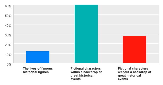 What kind of characters do you prefer to read about?