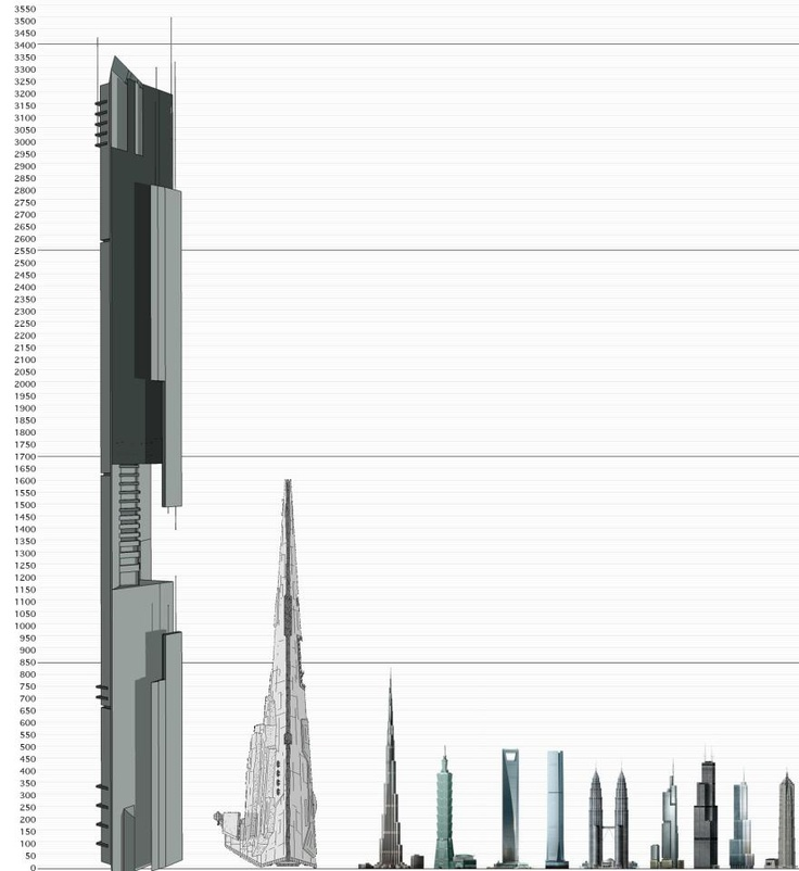 Size chart showing the Citadel compared to the Star ...