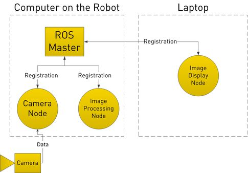 (29) ROS (Robot Operating System) - Quora