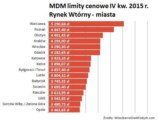 Limity cen dla rynku wtórnego w programie Mieszkanie dla Młodych w IV kwartale 2015 r.