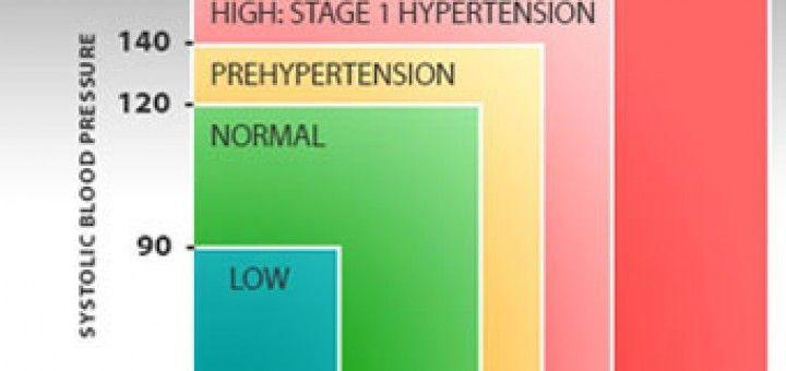 fitnesz hipertóniával