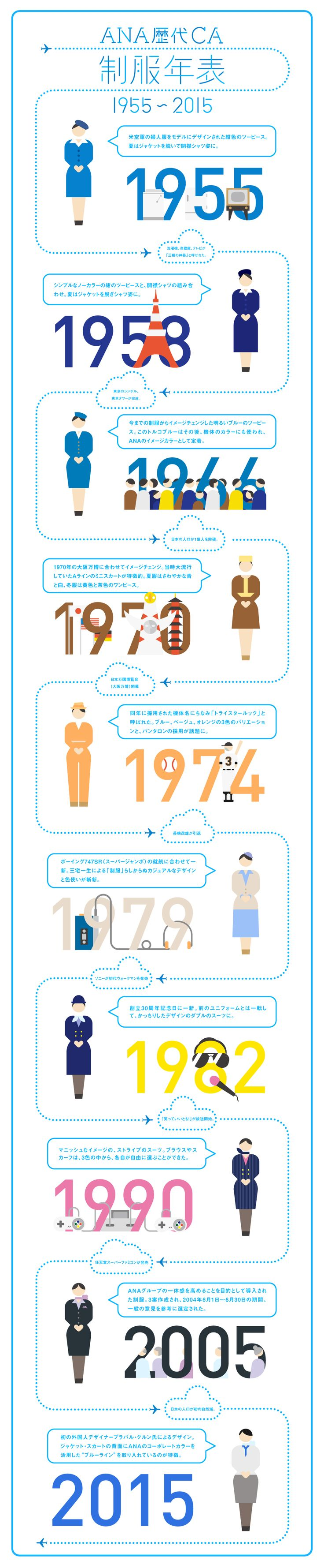 ANA歴代CA制服年表 1955~2015|Infographics|ANA Travel & Life