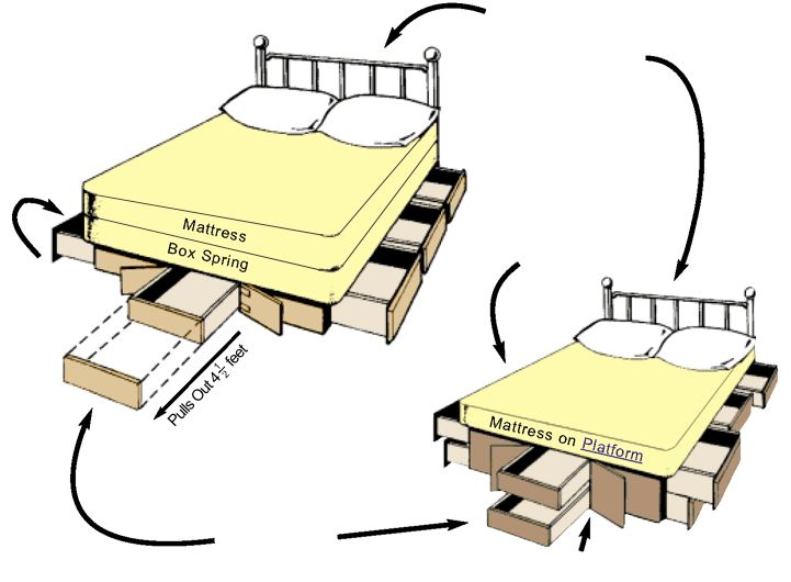 Idea for custom drawers under master bed. Use existing frame but adjust sizes to fit. Ultimate Bed Platform Beds with Drawers