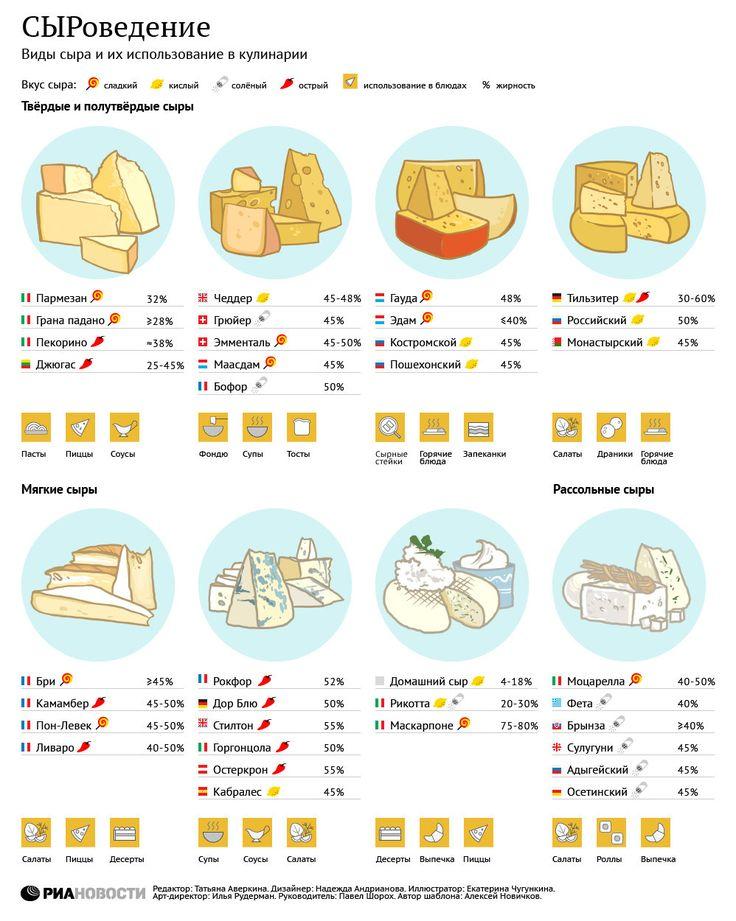 Виды сыра и их использование в кулинарии