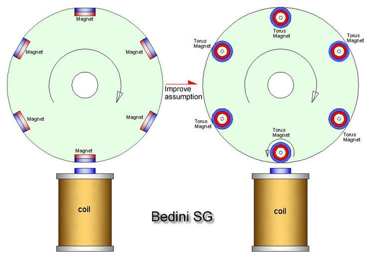 Die Besten 25 Bedini Generator Ideen Auf Pinterest Peltier Element Solarerhitzer Und Solar