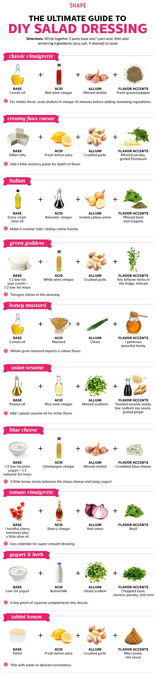DIY Salad Dressing Recipes by shape: Much healthier than many of the ready made ones. Whisking your own dressing takes less than five minutes and tastes a hundred times better. Just remember the golden ratio of 3 to 1: three parts base ingredient to one part acid. Then add other accents and seasonings (including salt) to suit your palate. Soon you'll be creating special sauces in flavors you'll never find in a supermarket. #Salad_Dressings