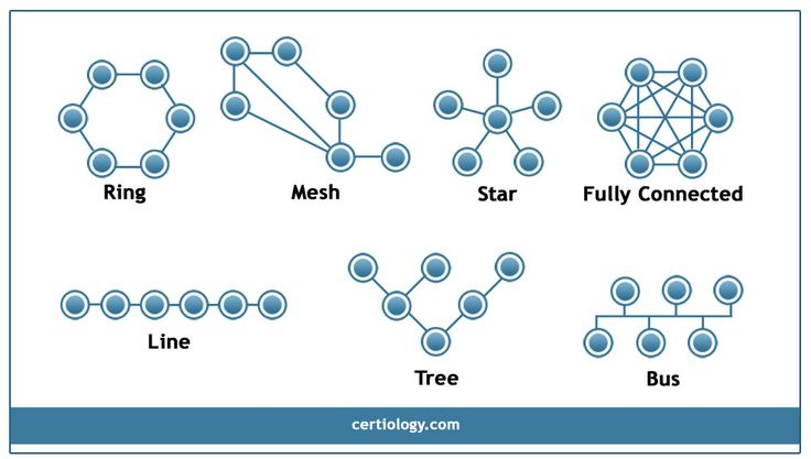 Network Topology - Star, Bus, Ring Topology, Tree, Hybrid, and Mesh Topologies