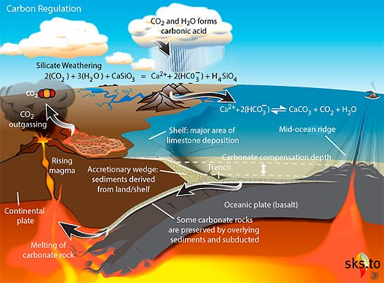 the role of oceans in the climate and atmosphere of the earths cycle The ability of earth's atmosphere to keep our planet warm is what makes it so important to climate change a layer of carbon dioxide, or co2, in our atmosphere, acts like a heat-trapping blanket, absorbing the heat and holding it in since the late 1800s, humans have been burning fossil fuels—coal, oil, and natural gas—to get energy.