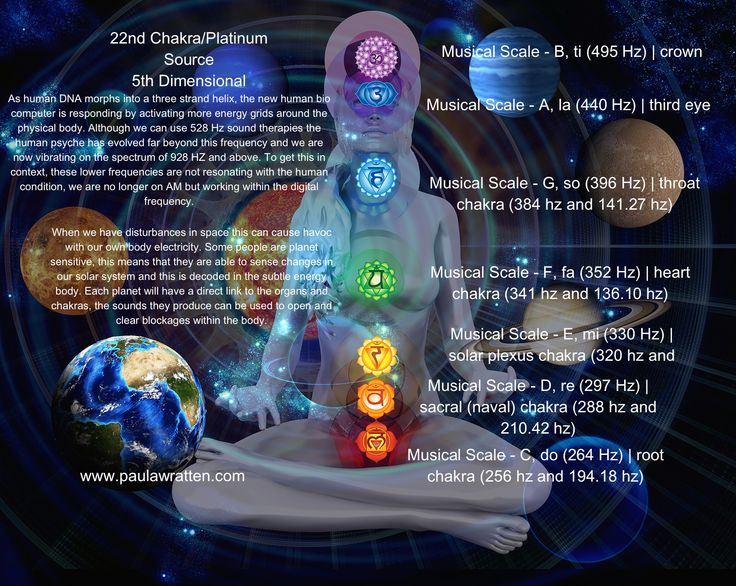 Images of 5th Dimensional Chakras - #rock-cafe