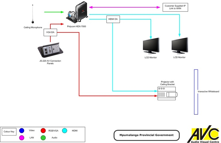 Basic Dual Display Video Conference System