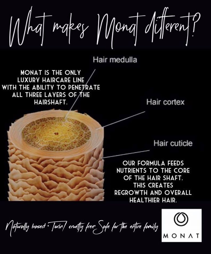 Why are MONAT hair care products different??  www.forgetbadhair.mymonat.com