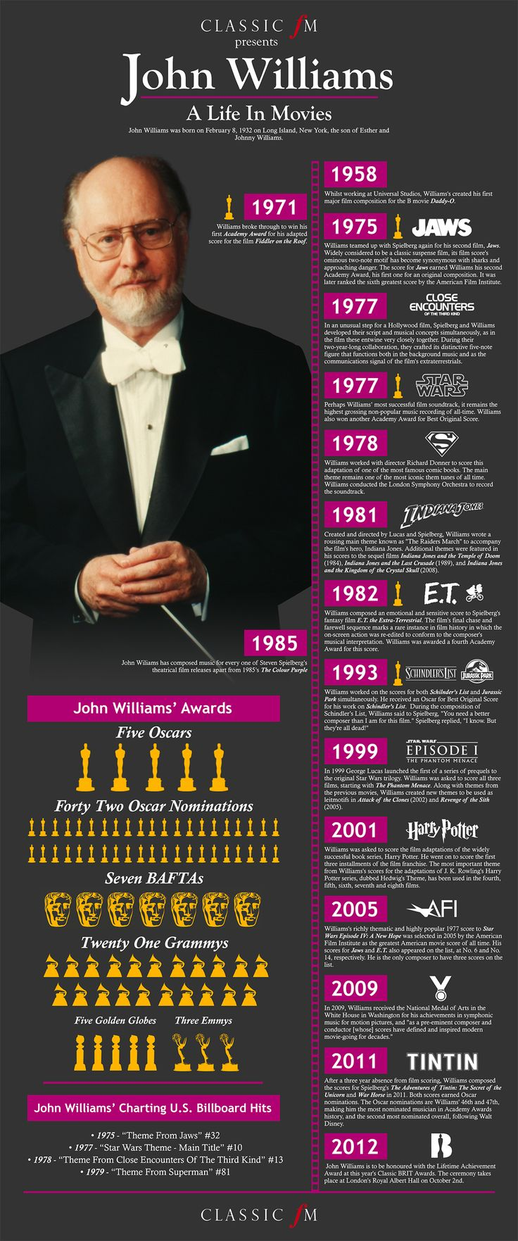 John Williams' Life in Movies: Infographic From Harry Potter to Starwars, John Williams has probably composed the most successful sound tracks in history. But do you know how many movies he's worked on, how many awards he's won and when? John Williams' career in film music includes scores for Star Wars, Indiana Jones, E.T., Jaws and many more. Not only that, he's also got a formidable tally of Oscars, Baftas and Grammys too.