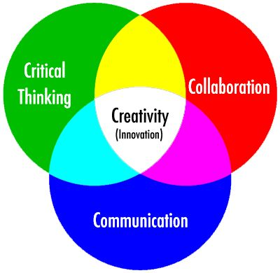 The 4 C's has been introduced to me as the crucial skills that need to be a part of modern instruction to prepare students for the future. The 4 C's are Communication, Collaboration, Cr…