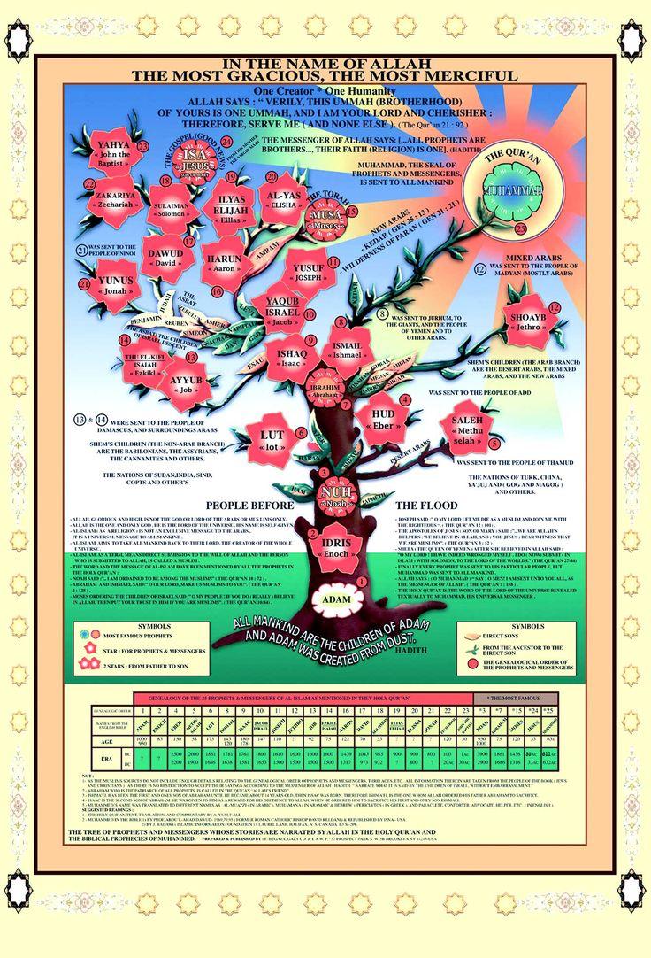 Prophets' Family Tree