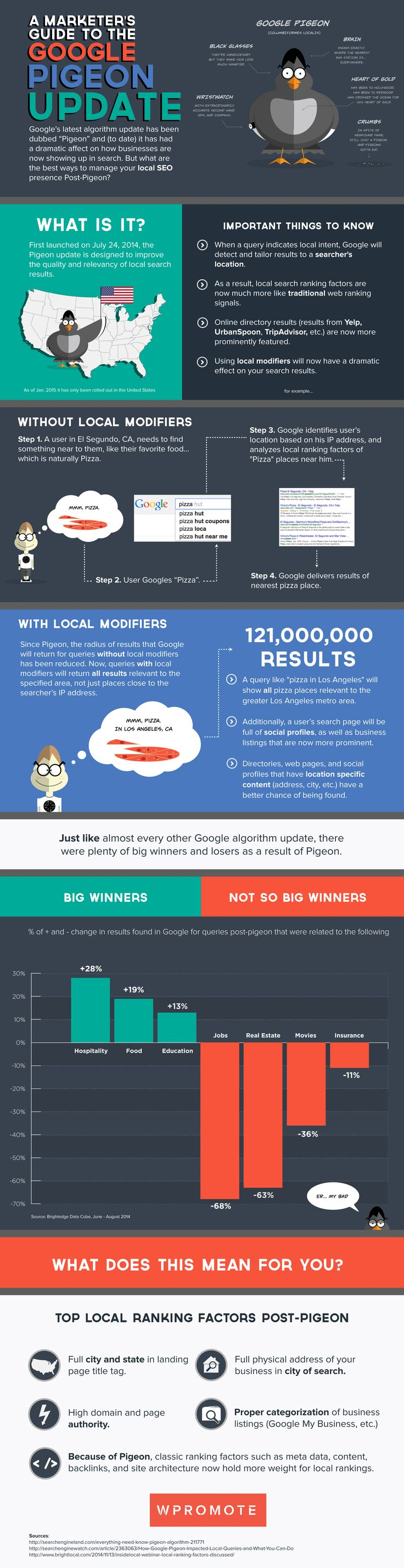A Marketer's Guide to the Google Pigeon Update #infographic #GoogleUpdate #PigeonUpdate #Google #SEO #infografa