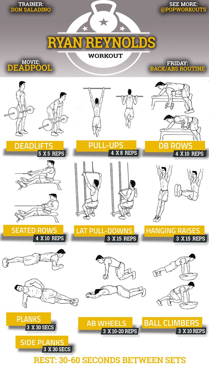 Ryan Reynolds Back & Abs Deadpool Workout Chart