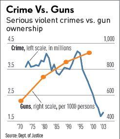 Department of justice crime vs guns second amendment for Bureau justice statistics