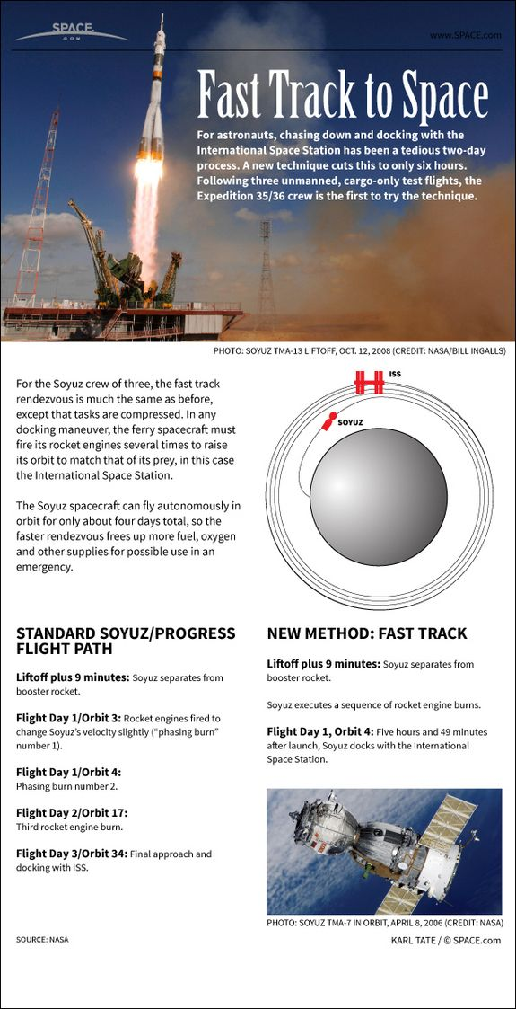 Soyuz 'Fast Track': How 1-Day Space Station Trips Work (Infographic)Credit: Karl Tate, Space.com Infographics ArtistThe Soyuz spacecraft can fly autonomously in orbit for only about four days total, so the faster rendezvous frees up more fuel, oxygen and other supplies for possible use in an emergency. [Full Story]
