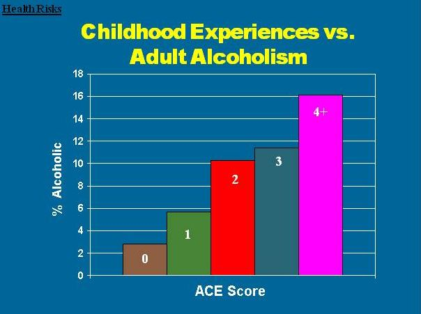 ACEalcoholism  Excellent article on ACES and the impact on a variety of different adult health issues, including SUD