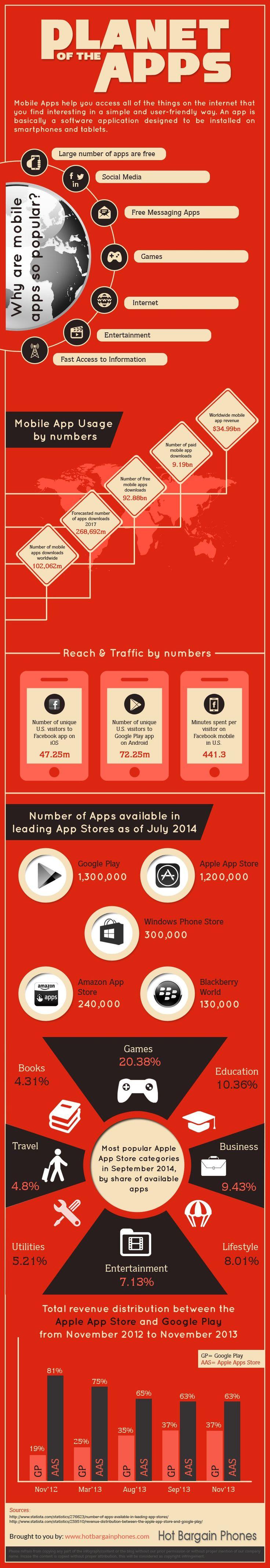 Planet of the apps | hotbargainsphone.com | Dec 2014
