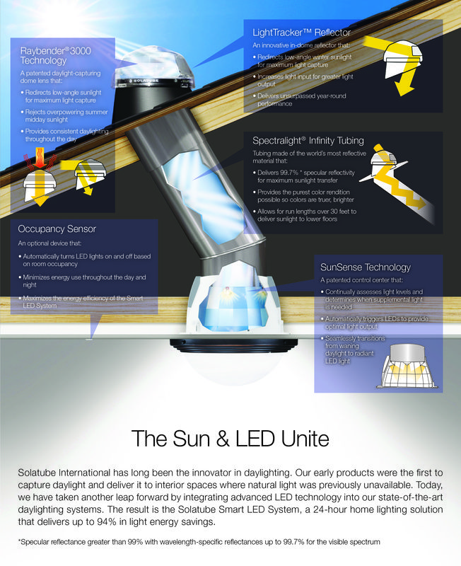 In System Skylights : Best images about solatubes on pinterest alternative