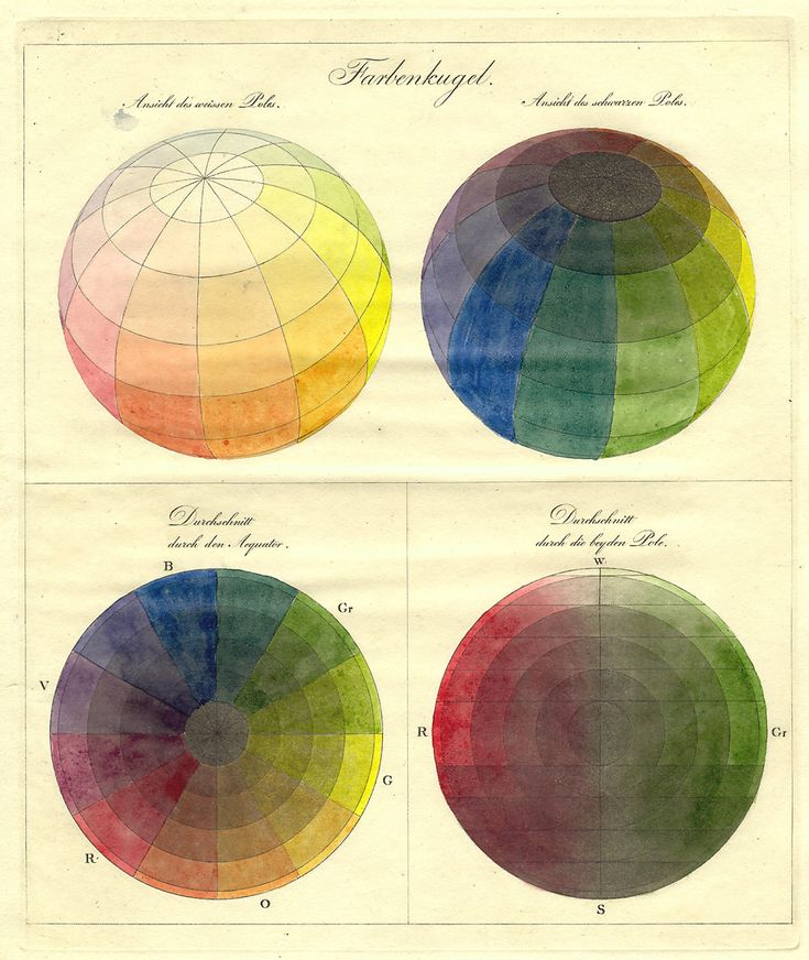 "The painter Philipp Otto Runge was the next German to corner the market on color wheels and their related manifestations. His 1807 model took Mayer's notion of three ""pure"" colors, plus black-and-white, and spread these ideas over and inside a 3-D color sphere (complete with cross-sectioning)."