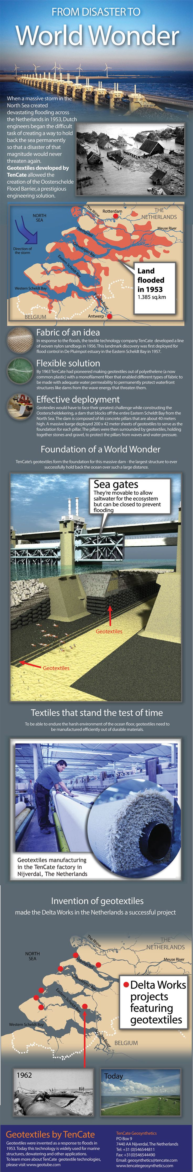 This infographic shows how geotextiles was used in the Deltaworks in the Netherlands. Geotextiles is a super strong synthetic fabric invented nearly 60 years ago by Tenkate