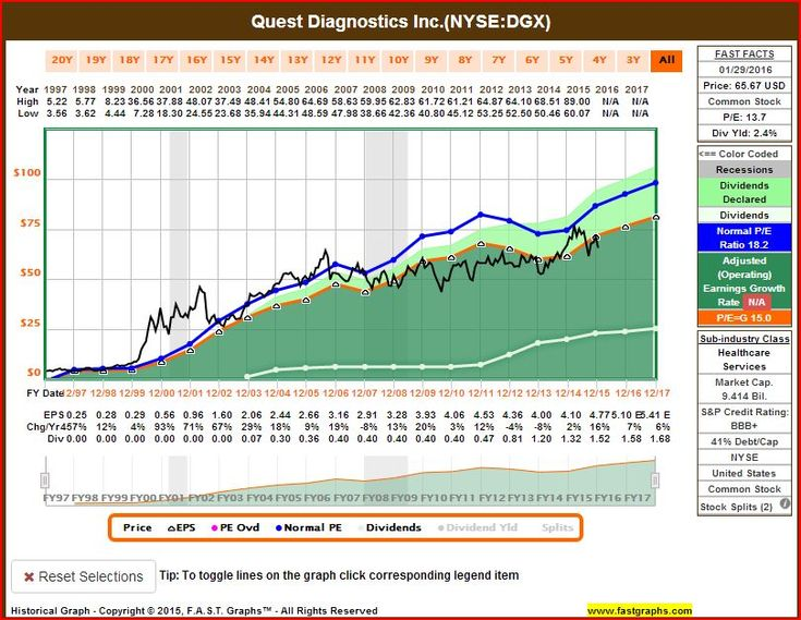 Dividend champions for february 2016 dividend common