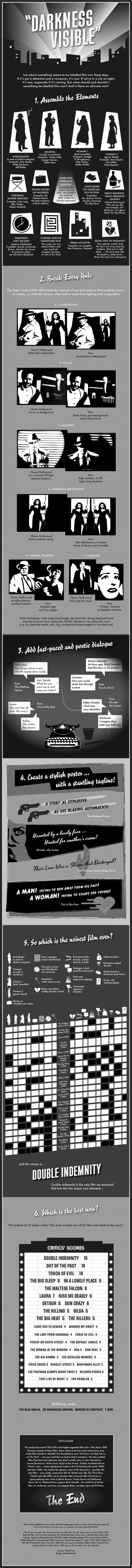 Infographic: What makes a film noir? | BFI