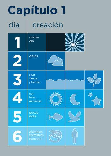 La creación cap. 1