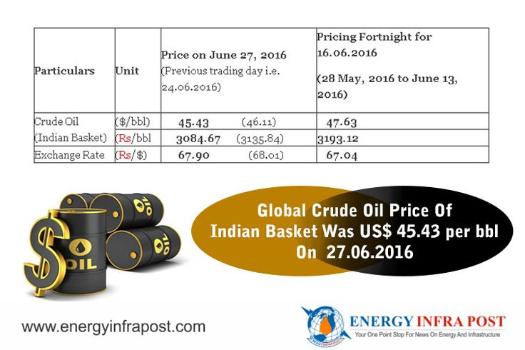 The international crude oil price of Indian Basket as computed/published today by Petroleum Planning and Analysis Cell (PPAC) under the Ministry of Petroleum and Natural Gas was US$ 45.43 per barrel (bbl) on 27.06.2016. This was lower than the price of US$ 46.11 per bbl on previous publishing day of 24.06.2016. #CrudeOil #Oil #OilPrices #Petroleum