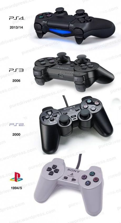 Play Station Evolution of Controllers