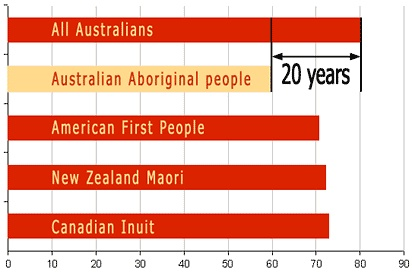 Indigenous Australians have a life expectancy which is 20 years less than the rest of the population. (http://www.creativespirits.info/aboriginalculture/health/aboriginal-life-expectancy)