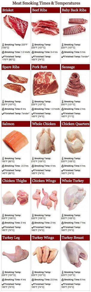 Meat smoking times and temperatures - A handy guide for estimating how long each particular cut of meat will take to smoke and what temperature to smoke it at. It also provides the desired internal temperature of the meat when it's done smoking, so that's