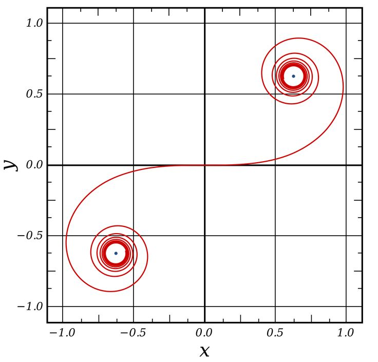 Clotoide, la curva que vela por tu seguridad en carreteras y ferrocarriles  Su ecuación es precisamente d⋅r=C2 (donde C es una constante, que se pone al cuadrado para facilitar las cuentas al dibujar).